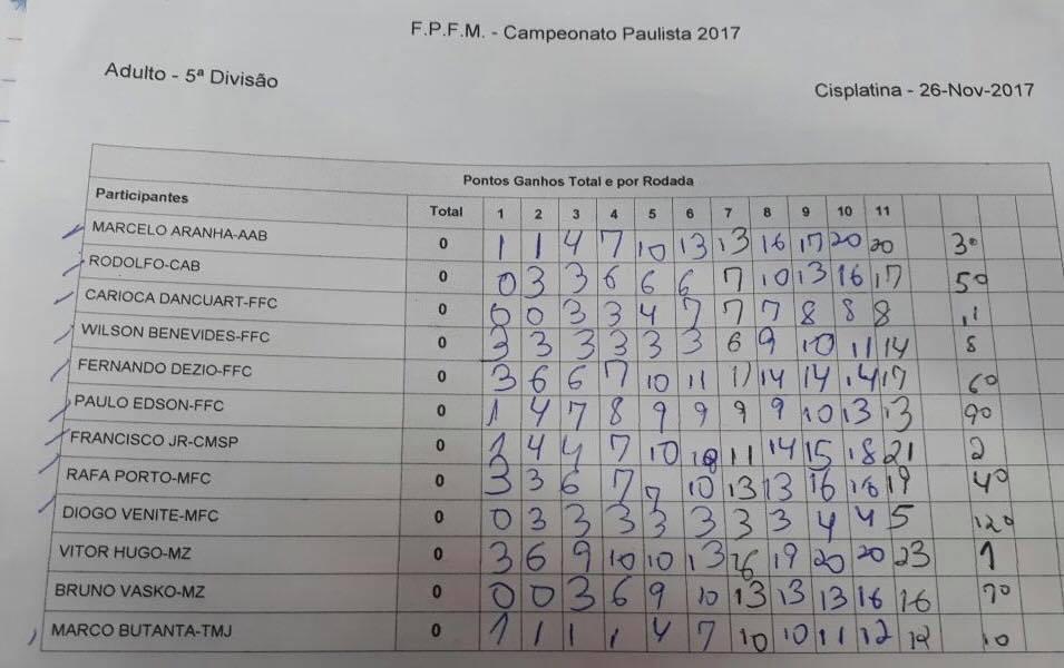 PAULISTA INDIVIDUAL – ADULTO 2017