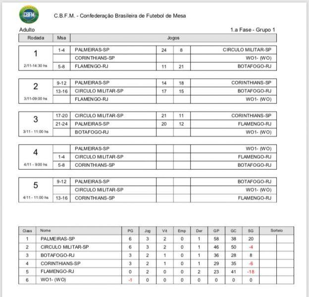 BR de Clubes 2017 - Arena Santos