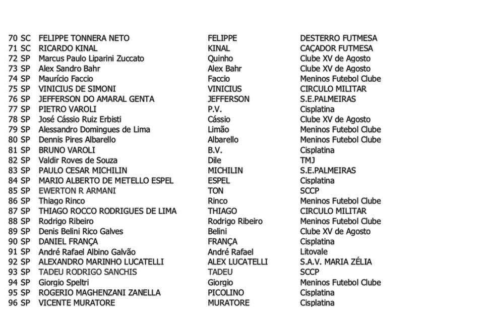 Lista de Botonistas do BR 18 - Londrina PR