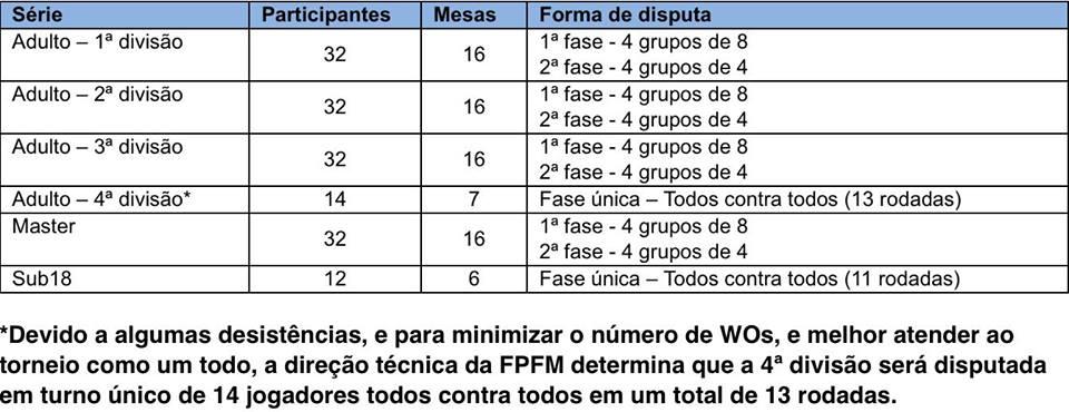 1 Pro - Bragança Paulista - Formatos de Disputa