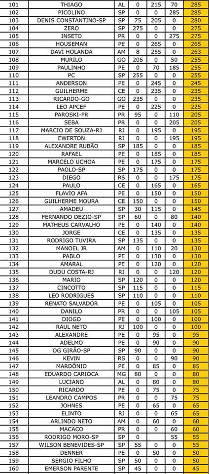 Ranking Nacional - Adulto  12 Toques
