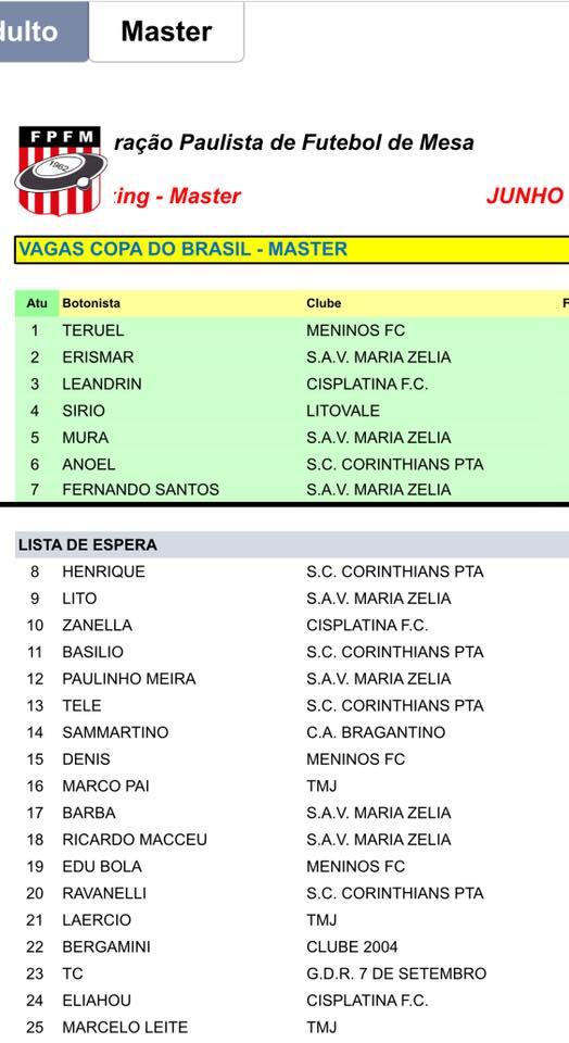Vagas De SP para a Copa do Brasil