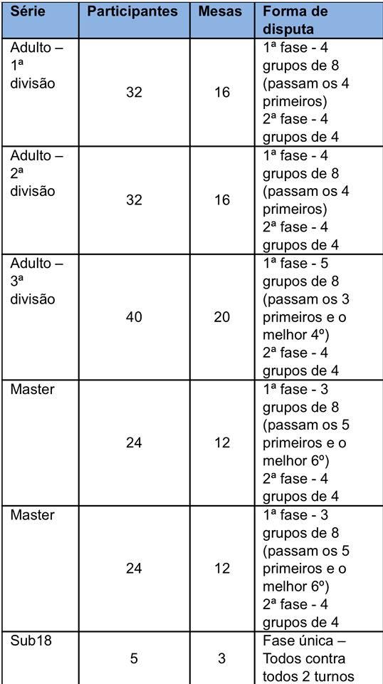 2 PRO - Grupos Sorteados