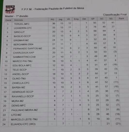 2 Pro 2018 - Meninos FC - RESULTADOS