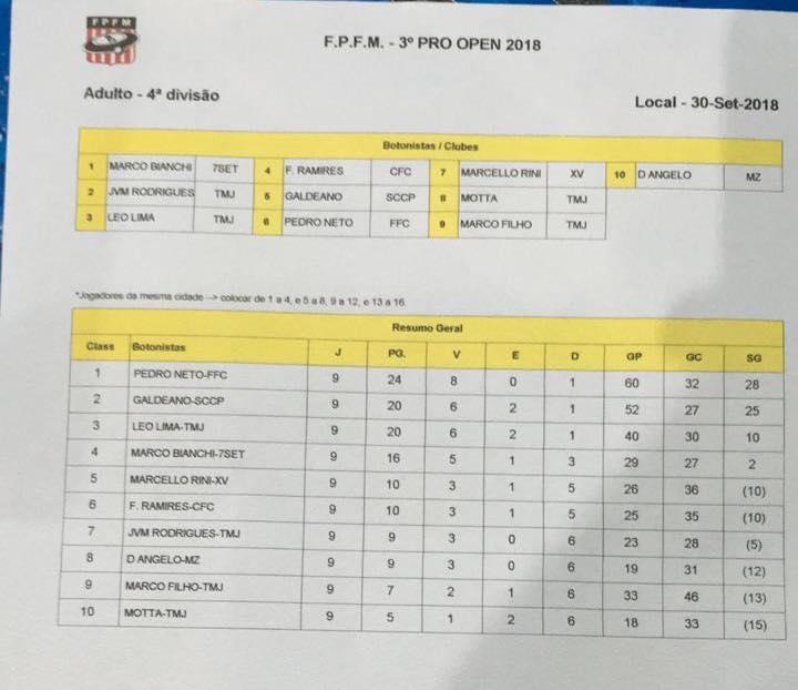 3 Pro 2018 - 4 Divisão Adulto