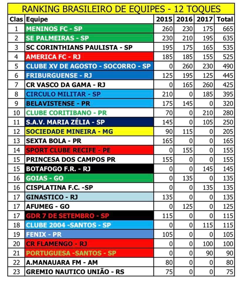 Ranking Brasileiro de Equipes - 12 Toques