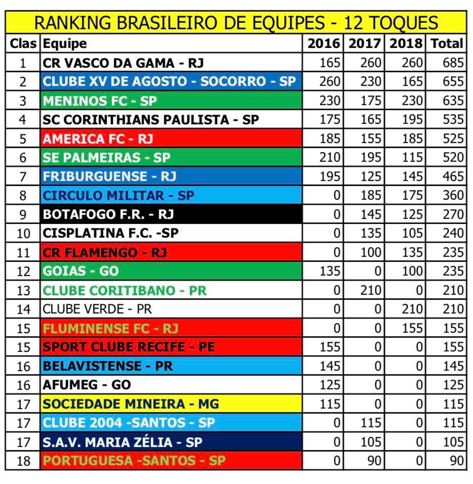 Ranking Brasileiro de Equipes