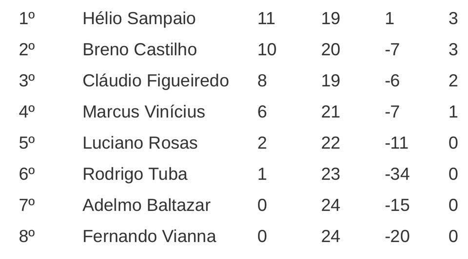 XXXI Campeonato Brasileiro Individual - Modalidade 3 Toques